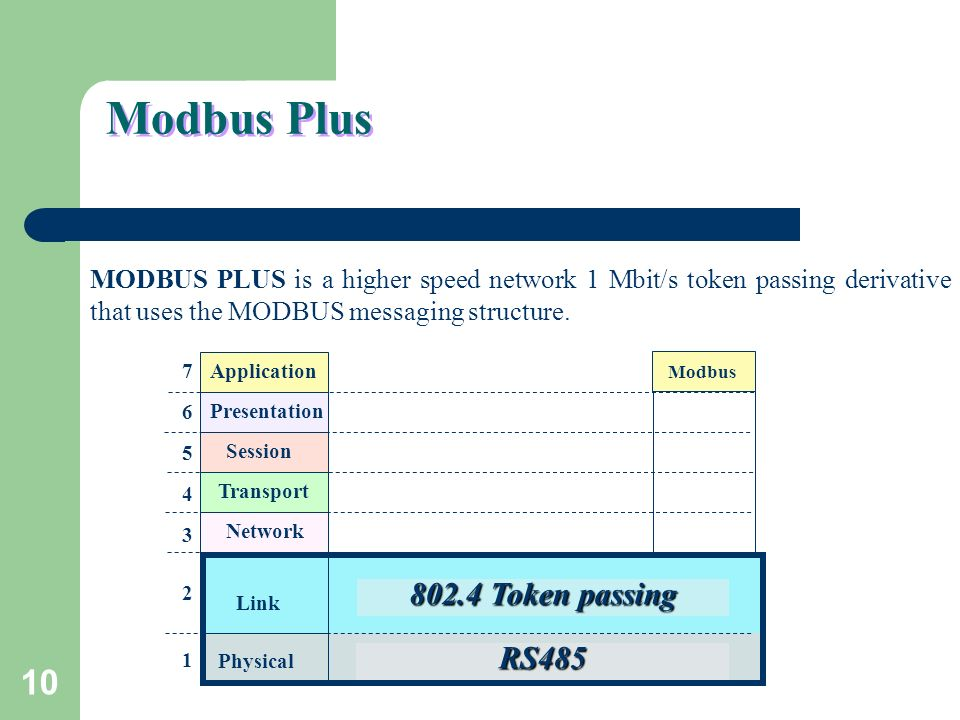 10 Modbus Plus MODBUS PLUS is a higher speed network 1 Mbit/s token passing derivative that uses the MODBUS messaging structure. Application Presentat