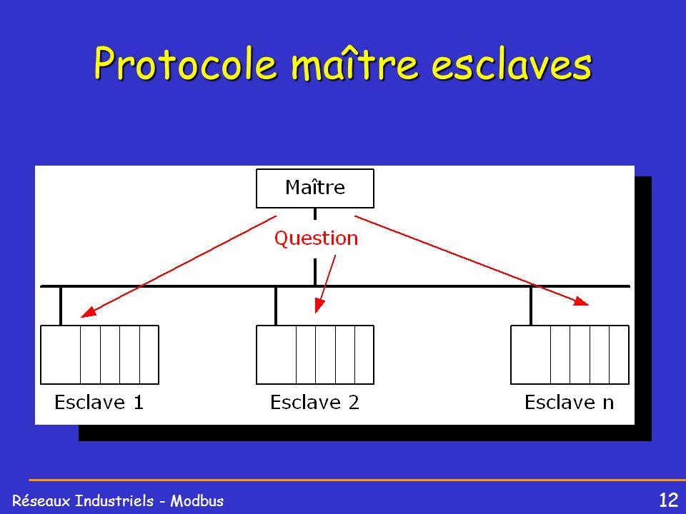 12 Réseaux Industriels - Modbus Protocole maître esclaves