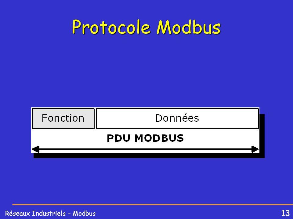 13 Réseaux Industriels - Modbus Protocole Modbus