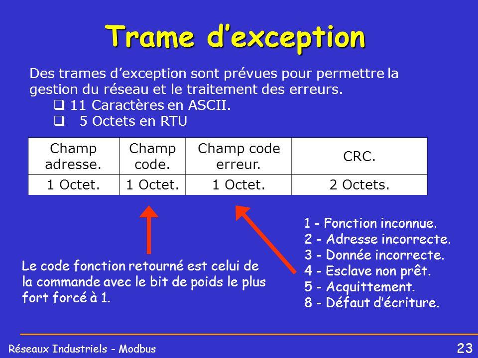 23 Réseaux Industriels - Modbus Trame dexception Des trames dexception sont prévues pour permettre la gestion du réseau et le traitement des erreurs.