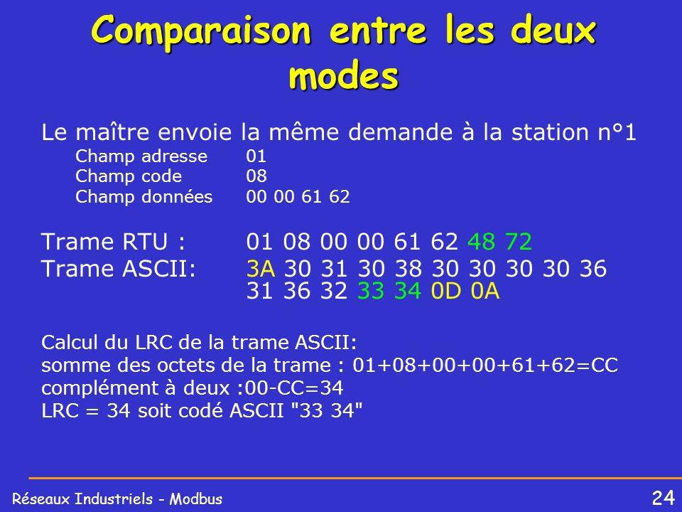 24 Réseaux Industriels - Modbus Comparaison entre les deux modes Le maître envoie la même demande à la station n°1 Champ adresse01 Champ code 08 Champ