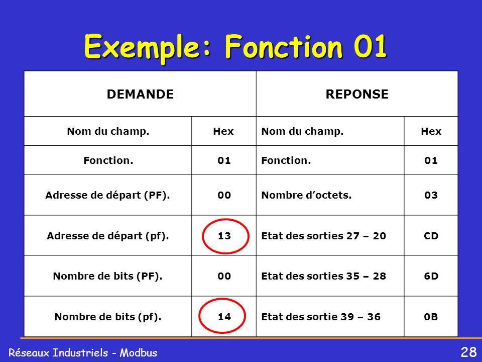 28 Réseaux Industriels - Modbus Exemple: Fonction 01 DEMANDEREPONSE Nom du champ.HexNom du champ.Hex Fonction.01Fonction.01 Adresse de départ (PF).00N