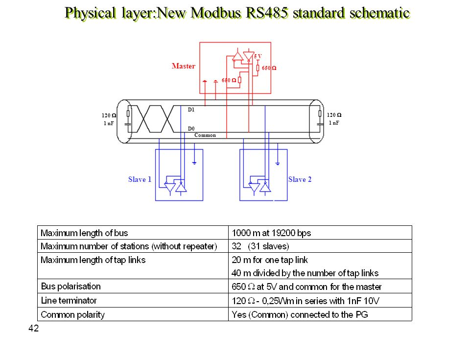 43 Main characteristics resume Topology: Bus with line terminations Maximum distance:With RS485 : 1000 m without repeater Data rate:From 1,200 to 115 Kbits/s Max.