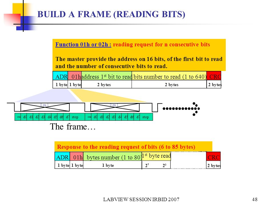 LABVIEW SESSION IRBID 200749 BUILD A FRAME (READING WORDS) ADR03h adr 1 st word to readwords number to read(1 - 128) CRC 1 byte2 bytes 1 byte Function 03h or 04h : reading request for n consecutive bytes The master provide the address on 16 bits, of the first byte to read and the number of consecutive words to read.