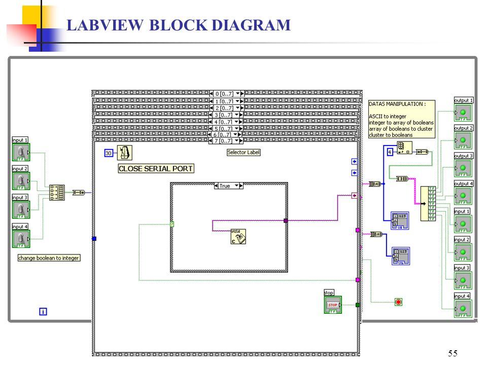 LABVIEW SESSION IRBID 200755 LABVIEW BLOCK DIAGRAM