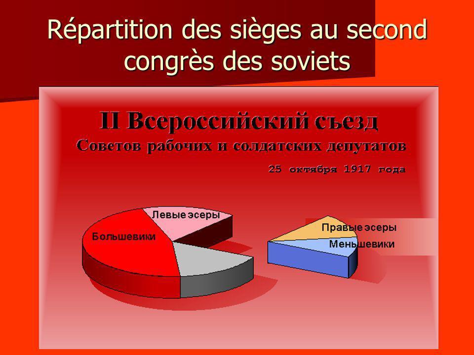 Répartition des sièges au second congrès des soviets
