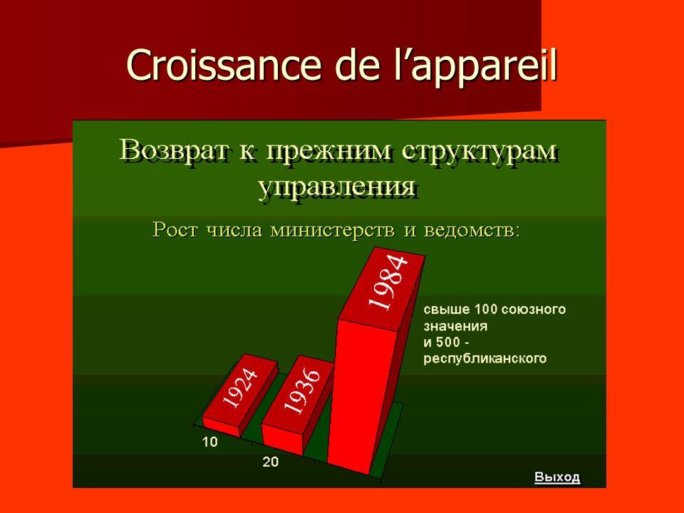- En 1983, 18 millions de personnes sont fonctionnaires, ce qui coûte 40 milliards de roubles à lÉtat.