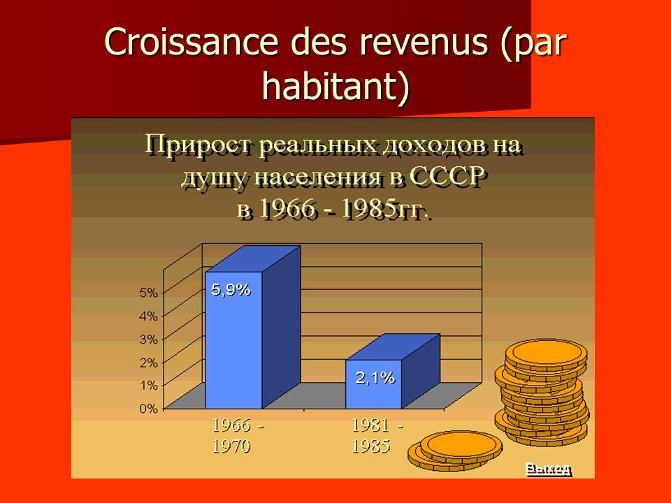Croissance du PIB (1965-1985)