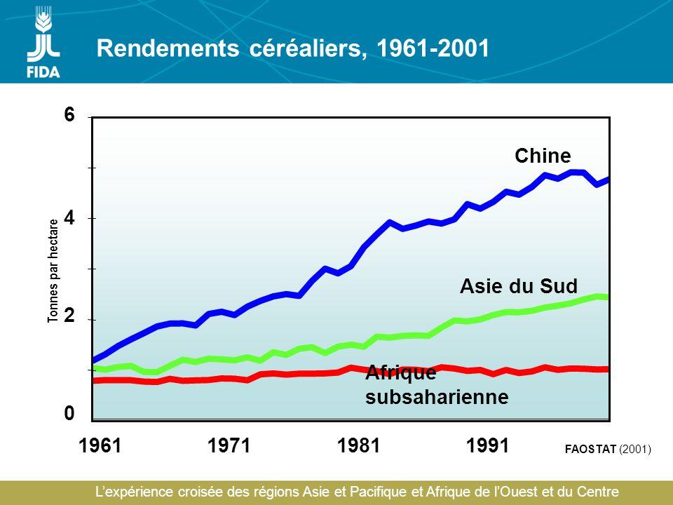 Lexpérience croisée des régions Asie et Pacifique et Afrique de lOuest et du Centre Rendements céréaliers, 1961-2001 1961197119811991 FAOSTAT (2001) Chine Asie du Sud Afrique subsaharienne 0 2 4 6 Tonnes par hectare