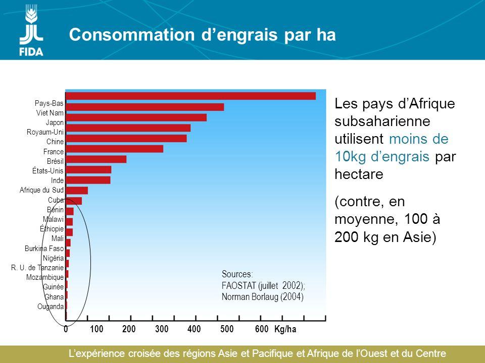Lexpérience croisée des régions Asie et Pacifique et Afrique de lOuest et du Centre Consommation dengrais par ha Pays-Bas Viet Nam Japon Royaum-Uni Ch