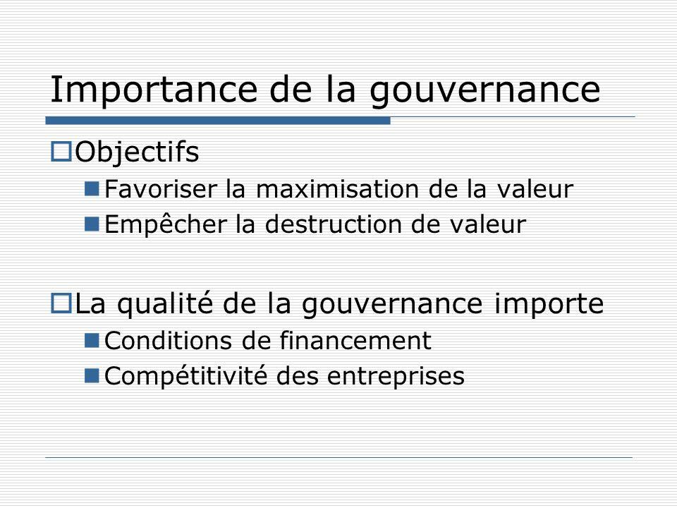 Importance de la gouvernance Objectifs Favoriser la maximisation de la valeur Empêcher la destruction de valeur La qualité de la gouvernance importe C