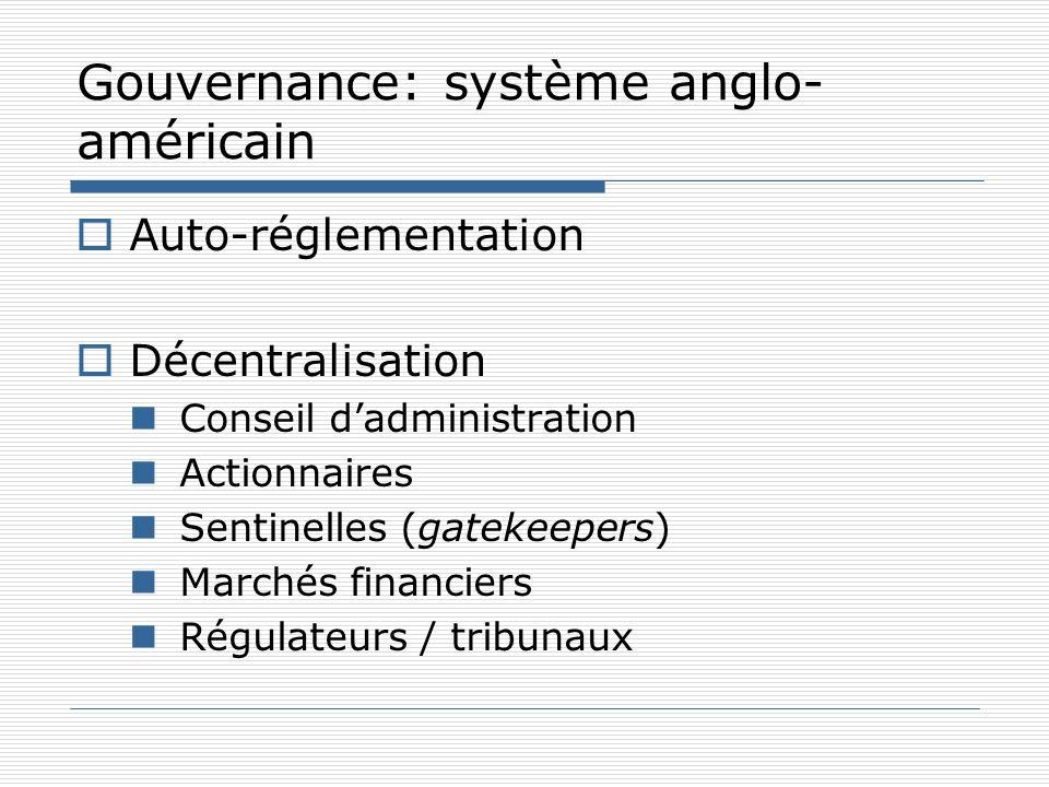 Gouvernance: système anglo- américain Auto-réglementation Décentralisation Conseil dadministration Actionnaires Sentinelles (gatekeepers) Marchés fina