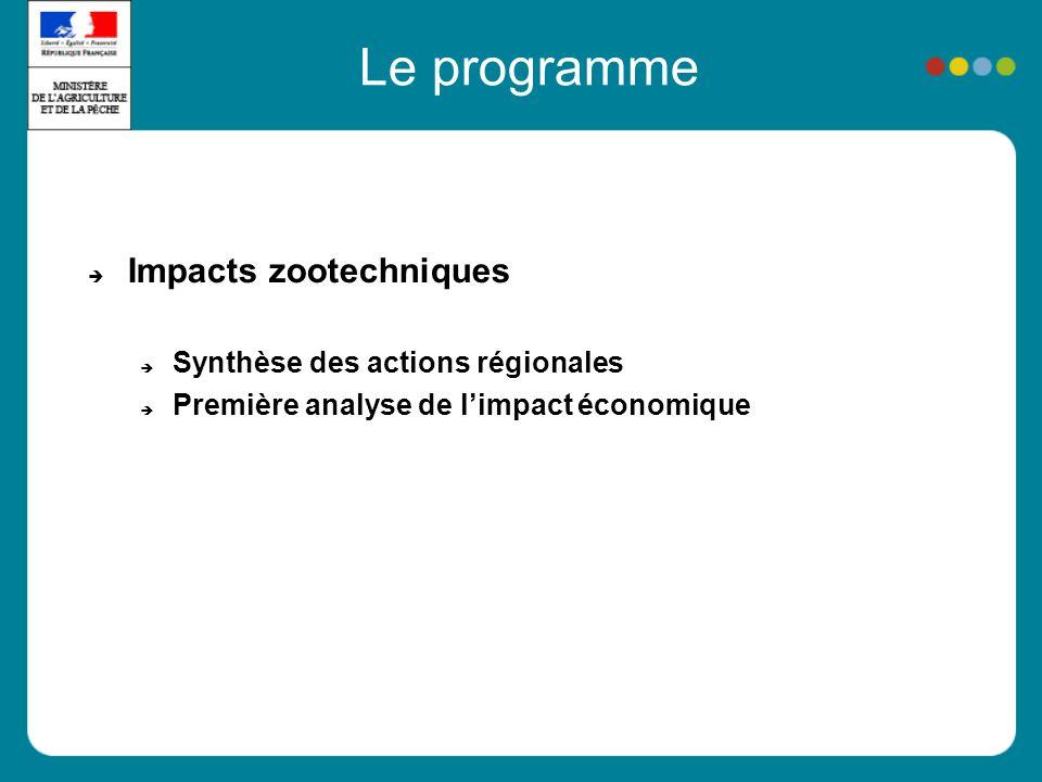 Le programme Impacts zootechniques Synthèse des actions régionales Première analyse de limpact économique