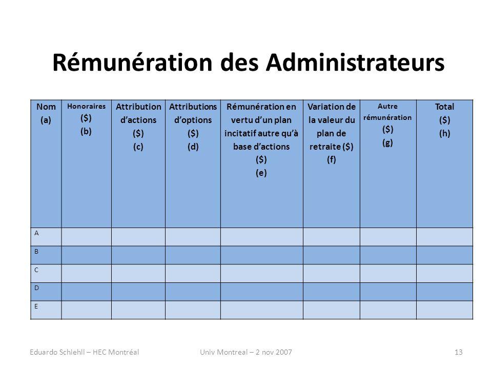 Rémunération des Administrateurs Nom (a) Honoraires ($) (b) Attribution dactions ($) (c) Attributions doptions ($) (d) Rémunération en vertu dun plan