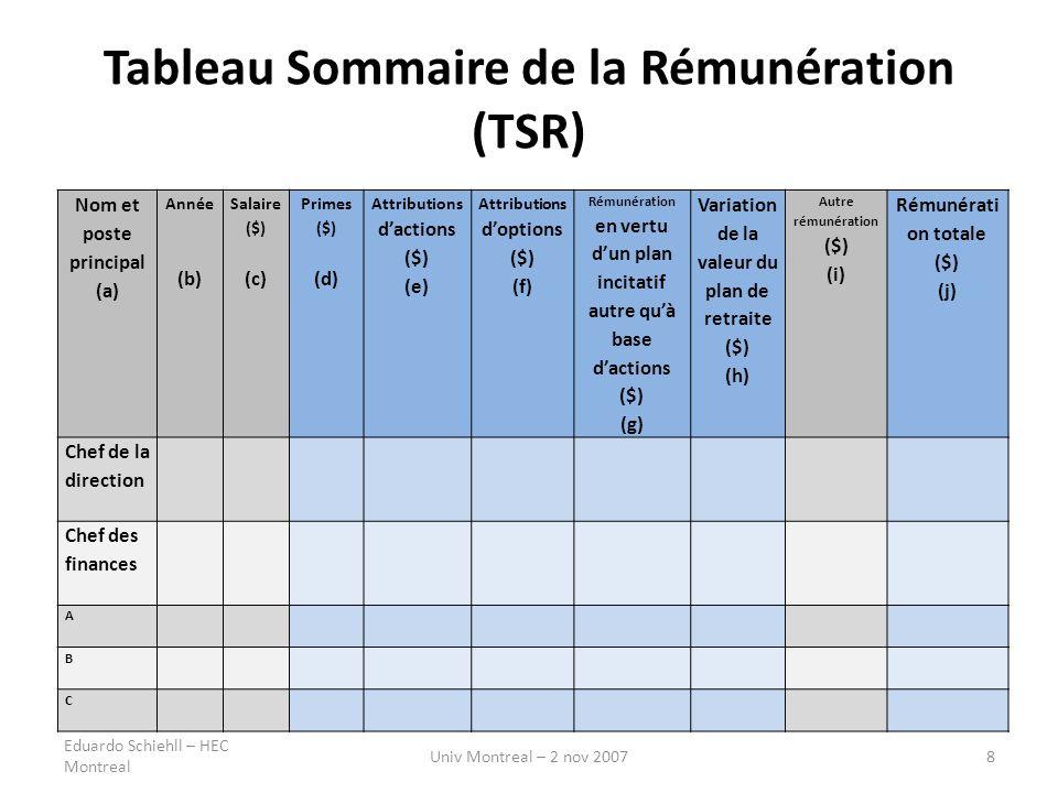 Tableau Sommaire de la Rémunération (TSR) Nom et poste principal (a) Année (b) Salaire ($) (c) Primes ($) (d) Attributions dactions ($) (e) Attributio