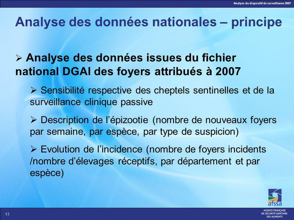 Analyse du dispositif de surveillance 2007 13 Analyse des données nationales – principe Analyse des données issues du fichier national DGAl des foyers