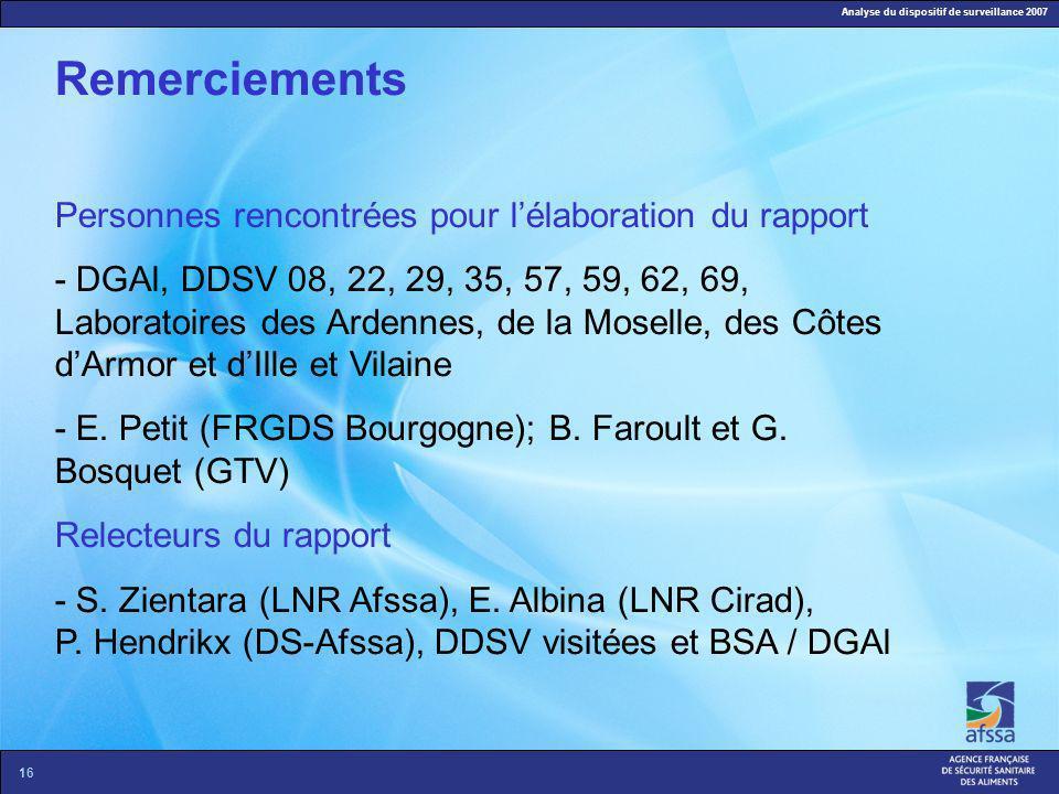 Analyse du dispositif de surveillance 2007 16 Remerciements Personnes rencontrées pour lélaboration du rapport - DGAl, DDSV 08, 22, 29, 35, 57, 59, 62