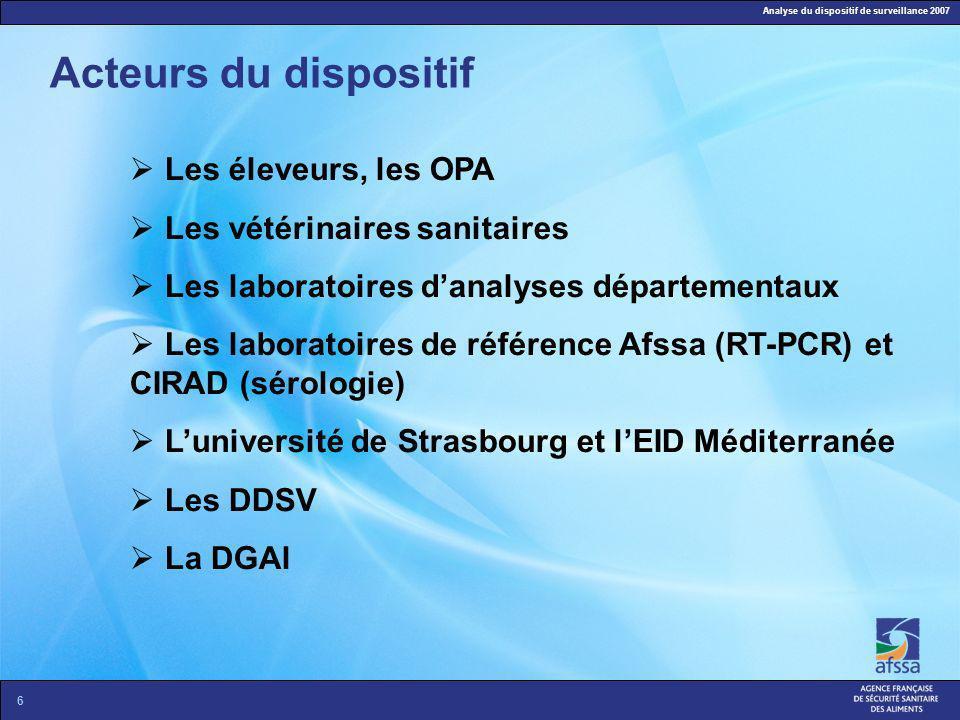 Analyse du dispositif de surveillance 2007 6 Acteurs du dispositif Les éleveurs, les OPA Les vétérinaires sanitaires Les laboratoires danalyses départ