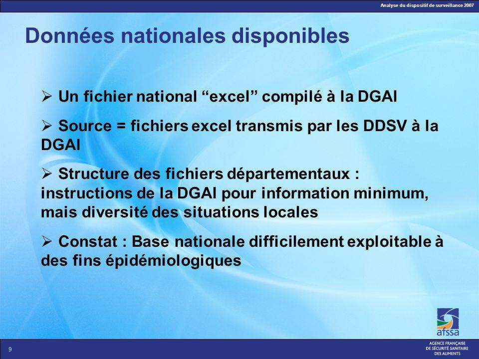 Analyse du dispositif de surveillance 2007 9 Données nationales disponibles Un fichier national excel compilé à la DGAl Source = fichiers excel transm