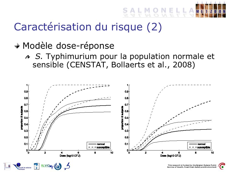 This research is funded by the Belgian Federal Public Service of Health, Food Chain Safety and Environment Caractérisation du risque (2) Modèle dose-r