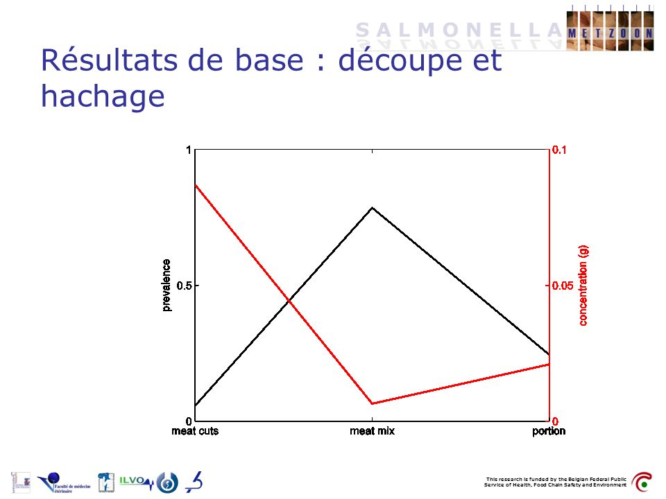 This research is funded by the Belgian Federal Public Service of Health, Food Chain Safety and Environment Résultats de base : découpe et hachage