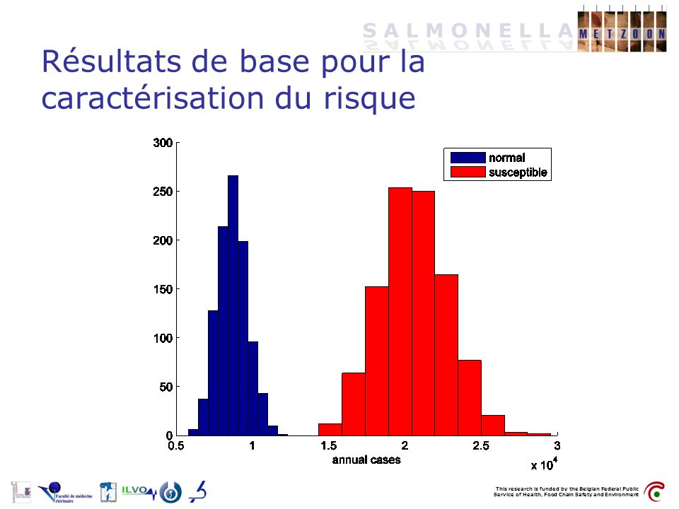This research is funded by the Belgian Federal Public Service of Health, Food Chain Safety and Environment Résultats de base pour la caractérisation d
