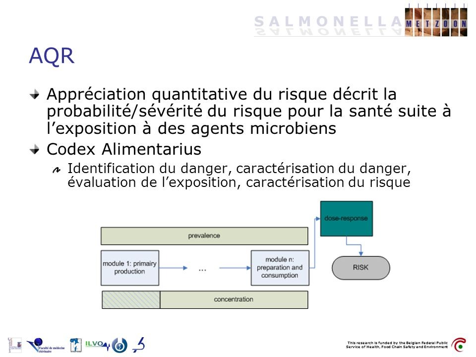 This research is funded by the Belgian Federal Public Service of Health, Food Chain Safety and Environment AQR Appréciation quantitative du risque déc
