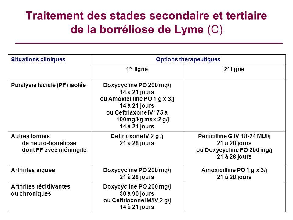 Traitement des stades secondaire et tertiaire de la borréliose de Lyme (C) Situations cliniquesOptions thérapeutiques 1 re ligne2 e ligne Paralysie fa