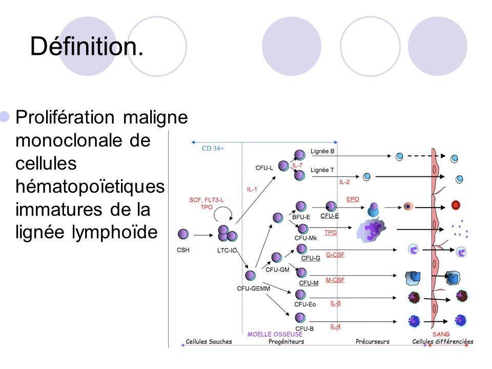 Définition. Prolifération maligne monoclonale de cellules hématopoïetiques immatures de la lignée lymphoïde