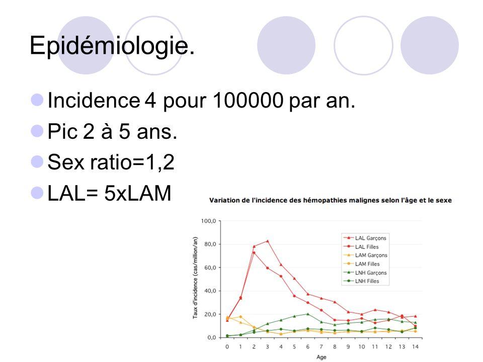 Epidémiologie. Incidence 4 pour 100000 par an. Pic 2 à 5 ans. Sex ratio=1,2 LAL= 5xLAM