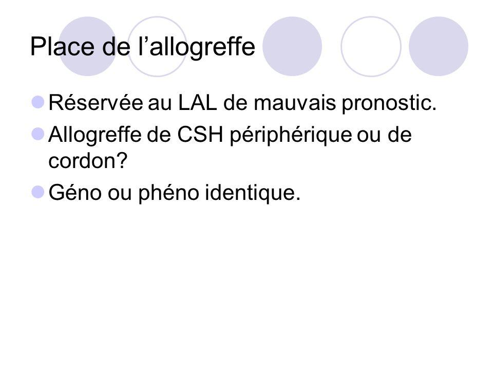 Place de lallogreffe Réservée au LAL de mauvais pronostic. Allogreffe de CSH périphérique ou de cordon? Géno ou phéno identique.