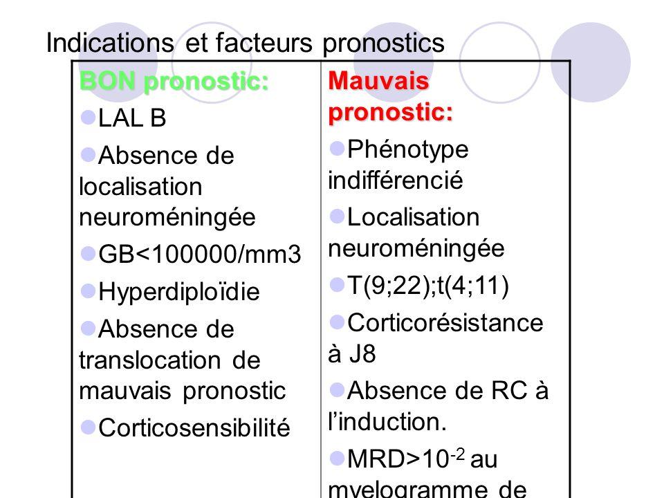 Indications et facteurs pronostics BON pronostic: LAL B Absence de localisation neuroméningée GB<100000/mm3 Hyperdiploïdie Absence de translocation de