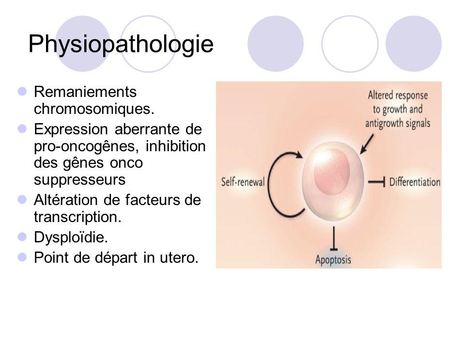 Physiopathologie Remaniements chromosomiques. Expression aberrante de pro-oncogênes, inhibition des gênes onco suppresseurs Altération de facteurs de