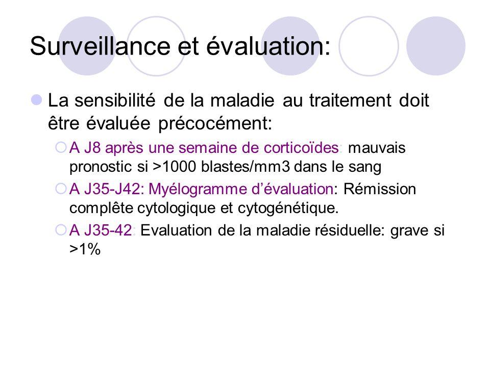 Surveillance et évaluation: La sensibilité de la maladie au traitement doit être évaluée précocément: A J8 après une semaine de corticoïdes: mauvais p