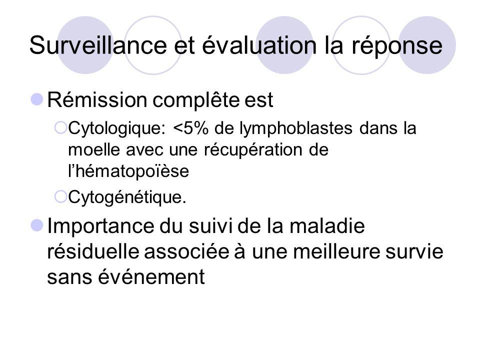 Surveillance et évaluation la réponse Rémission complête est Cytologique: <5% de lymphoblastes dans la moelle avec une récupération de lhématopoïèse C