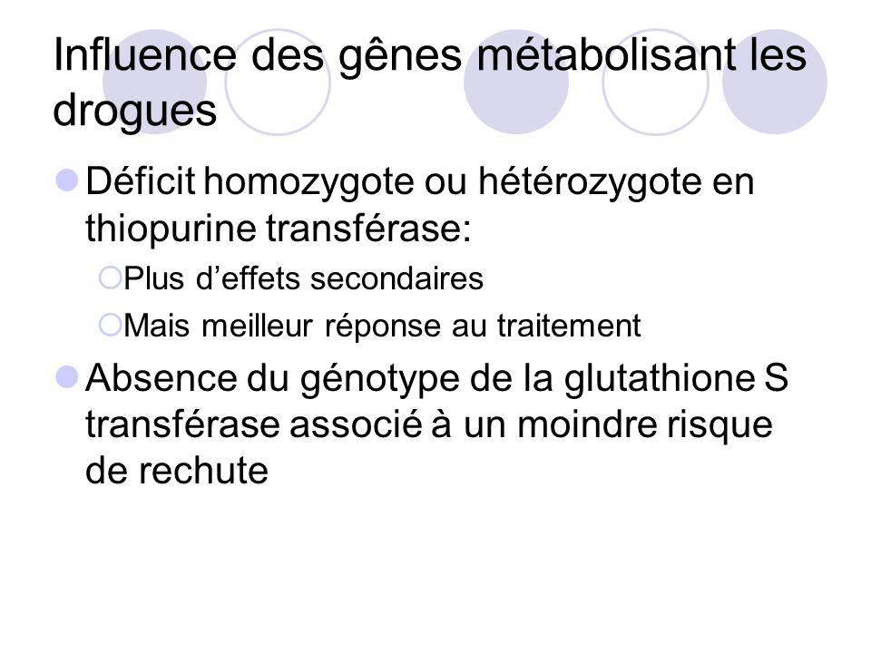 Influence des gênes métabolisant les drogues Déficit homozygote ou hétérozygote en thiopurine transférase: Plus deffets secondaires Mais meilleur répo
