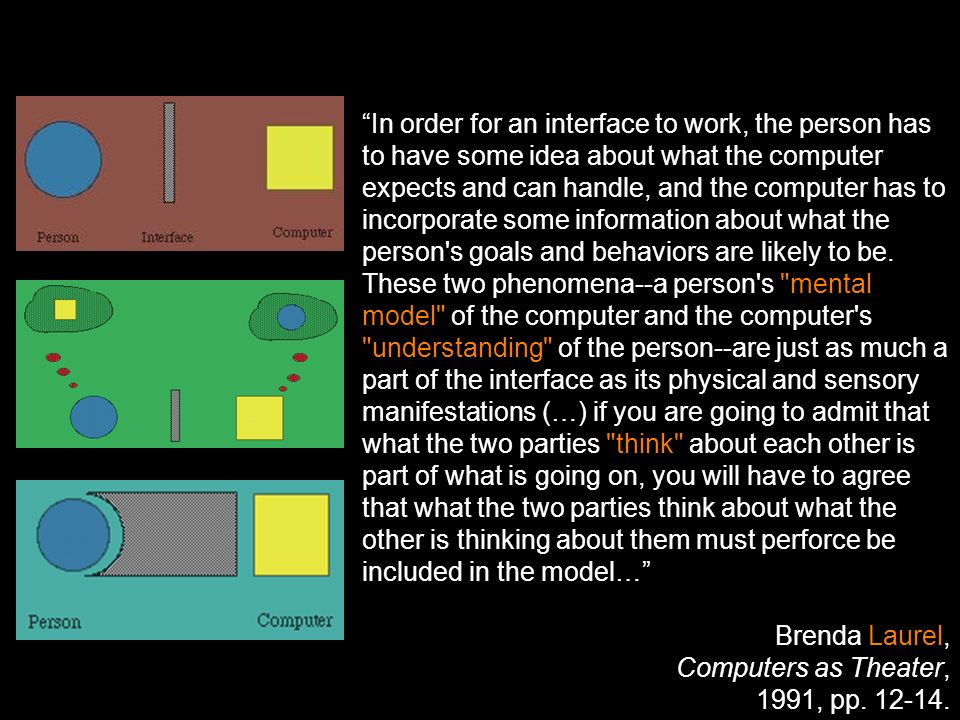 In order for an interface to work, the person has to have some idea about what the computer expects and can handle, and the computer has to incorporate some information about what the person s goals and behaviors are likely to be.