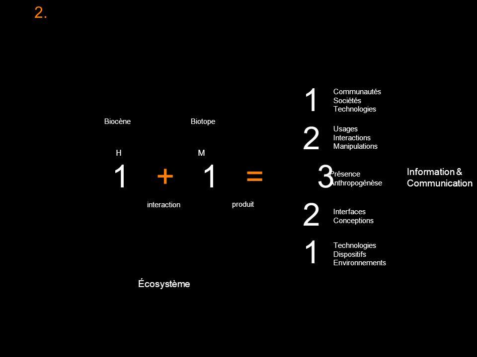 2. 1 2 1 + 1 = 3 2 1 interaction HM produit Technologies Dispositifs Environnements Écosystème Information & Communication Communautés Sociétés Techno