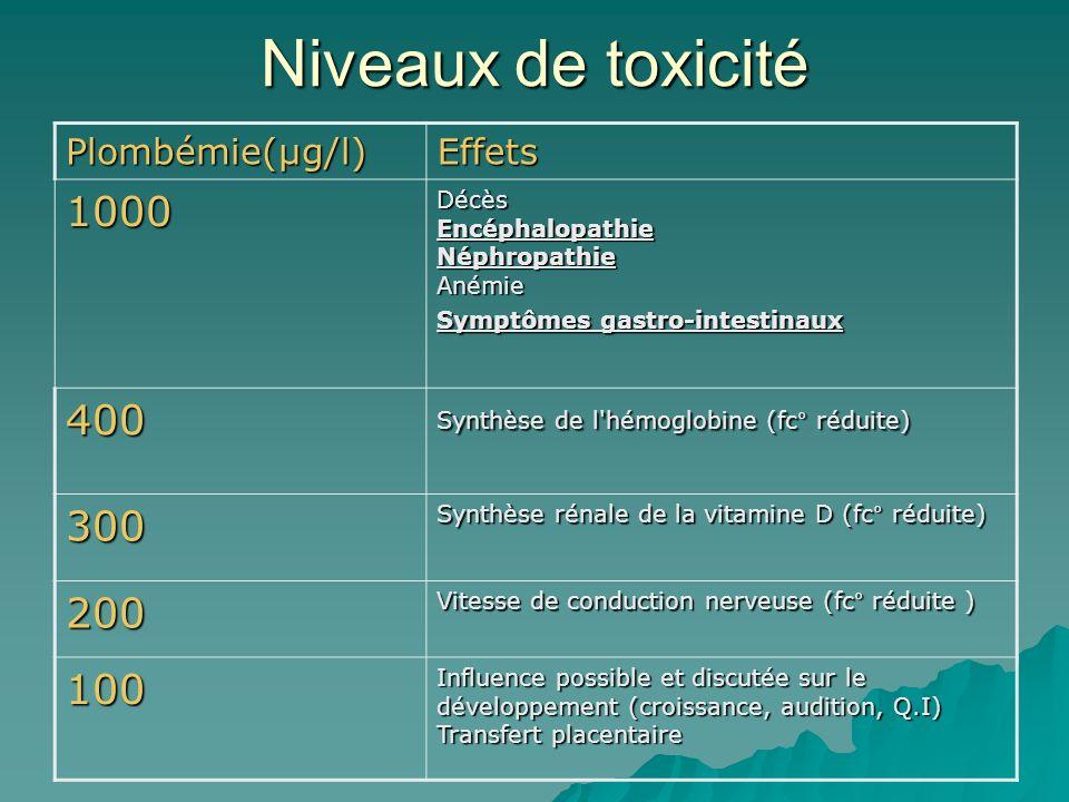 Niveaux de toxicité Plombémie(µg/l)Effets 1000 Décès Encéphalopathie Néphropathie Anémie Symptômes gastro-intestinaux 400 Synthèse de l hémoglobine (fc° réduite) 300 Synthèse rénale de la vitamine D (fc° réduite) 200 Vitesse de conduction nerveuse (fc° réduite ) 100 Influence possible et discutée sur le développement (croissance, audition, Q.I) Transfert placentaire