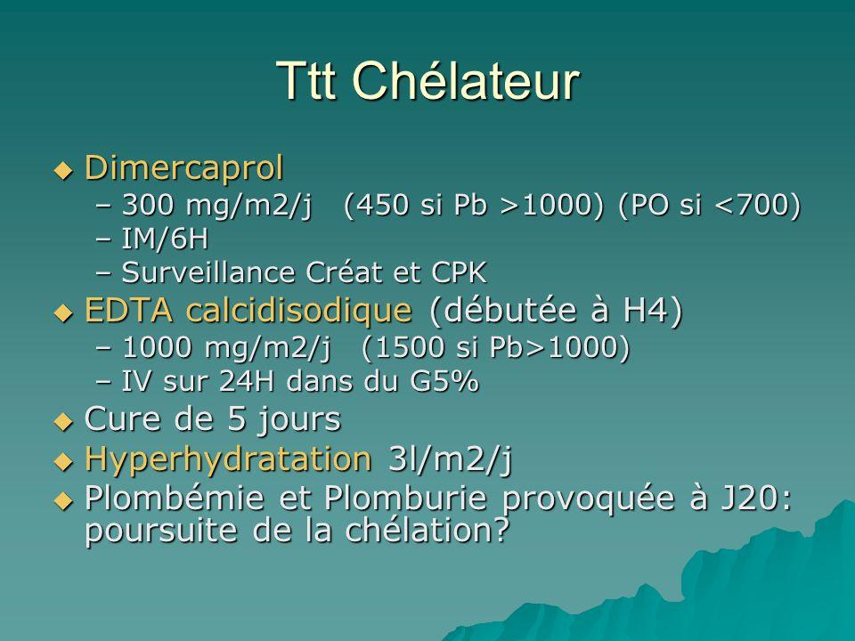 Ttt Chélateur Dimercaprol Dimercaprol –300 mg/m2/j (450 si Pb >1000) (PO si 1000) (PO si <700) –IM/6H –Surveillance Créat et CPK EDTA calcidisodique (débutée à H4) EDTA calcidisodique (débutée à H4) –1000 mg/m2/j (1500 si Pb>1000) –IV sur 24H dans du G5% Cure de 5 jours Cure de 5 jours Hyperhydratation 3l/m2/j Hyperhydratation 3l/m2/j Plombémie et Plomburie provoquée à J20: poursuite de la chélation.