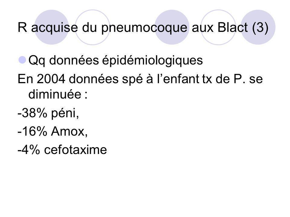 R acquise du pneumocoque aux Blact (3) Qq données épidémiologiques En 2004 données spé à lenfant tx de P. se diminuée : -38% péni, -16% Amox, -4% cefo