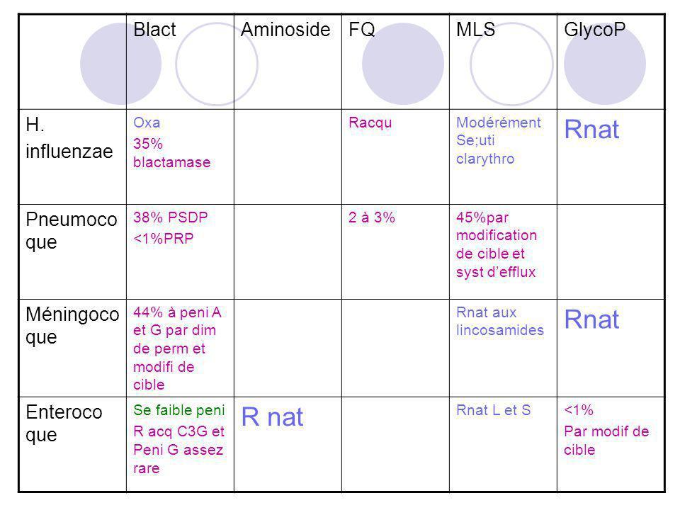 BlactAminosideFQMLSGlycoP H. influenzae Oxa 35% blactamase RacquModérément Se;uti clarythro Rnat Pneumoco que 38% PSDP <1%PRP 2 à 3%45%par modificatio