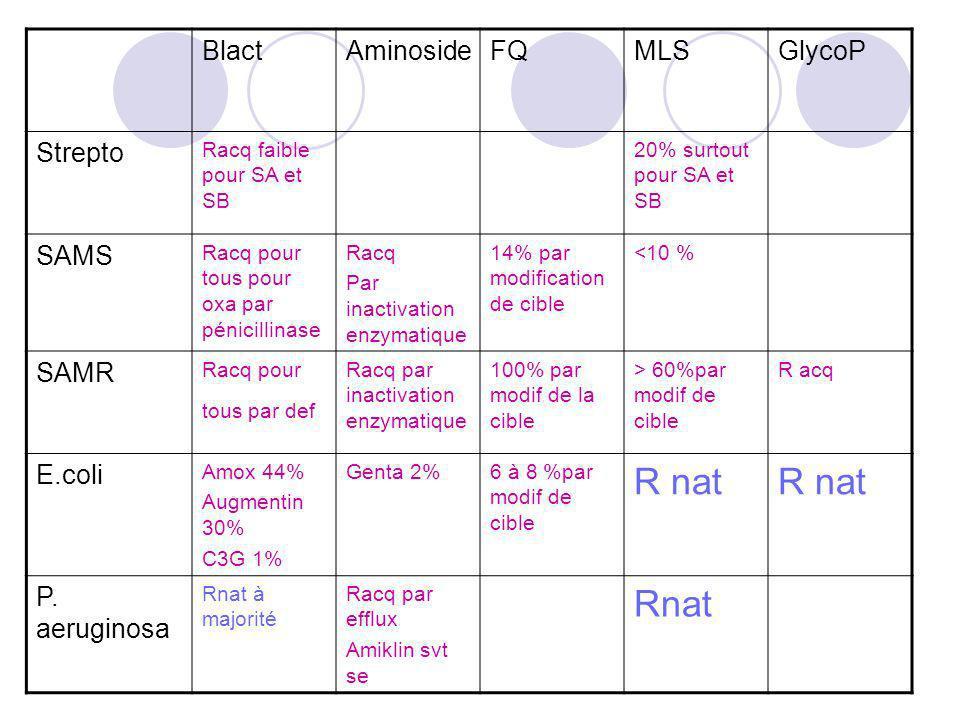 BlactAminosideFQMLSGlycoP Strepto Racq faible pour SA et SB 20% surtout pour SA et SB SAMS Racq pour tous pour oxa par pénicillinase Racq Par inactiva