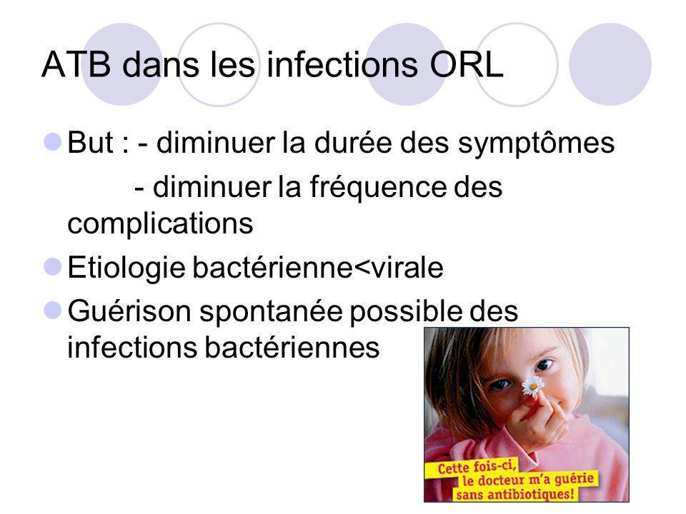 ATB dans les infections ORL But : - diminuer la durée des symptômes - diminuer la fréquence des complications Etiologie bactérienne<virale Guérison sp