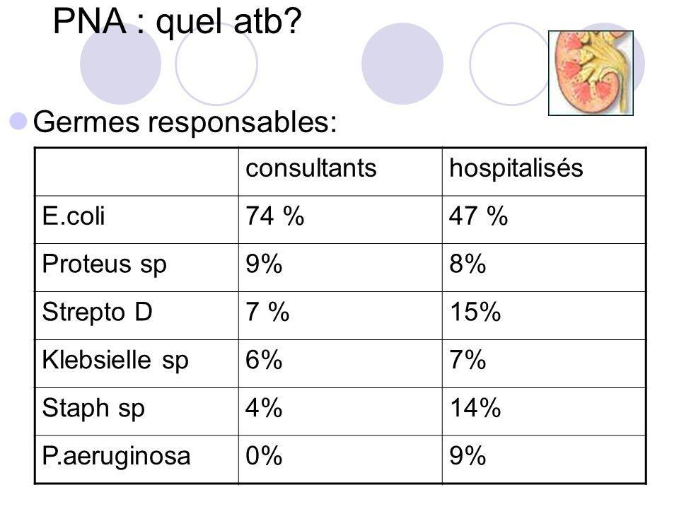 PNA : quel atb? consultantshospitalisés E.coli74 %47 % Proteus sp9%8% Strepto D7 %15% Klebsielle sp6%7% Staph sp4%14% P.aeruginosa0%9% Germes responsa