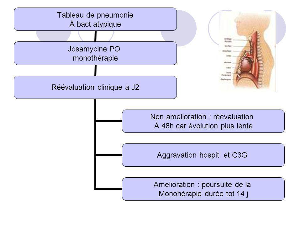 Tableau de pneumonie À bact atypique Josamycine PO monothérapie Réévaluation clinique à J2 Non amelioration : réévaluation À 48h car évolution plus le