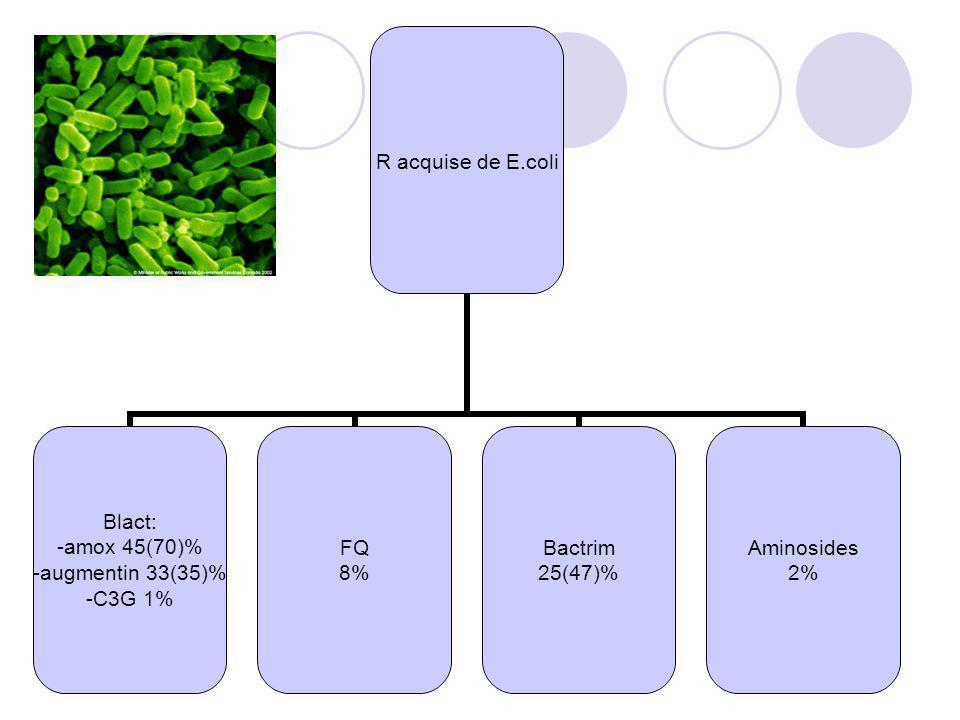 R acquise de E.coli Blact: -amox 45(70)% -augmentin 33(35)% -C3G 1% FQ 8% Bactrim 25(47)% Aminosides 2%