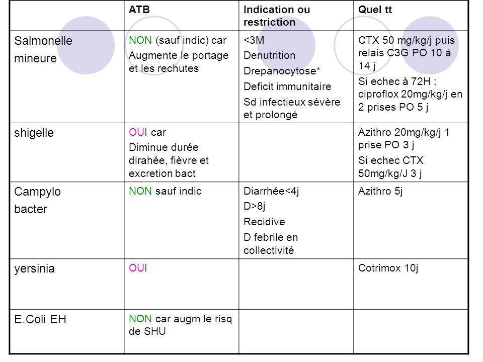 ATBIndication ou restriction Quel tt Salmonelle mineure NON (sauf indic) car Augmente le portage et les rechutes <3M Denutrition Drepanocytose* Defici