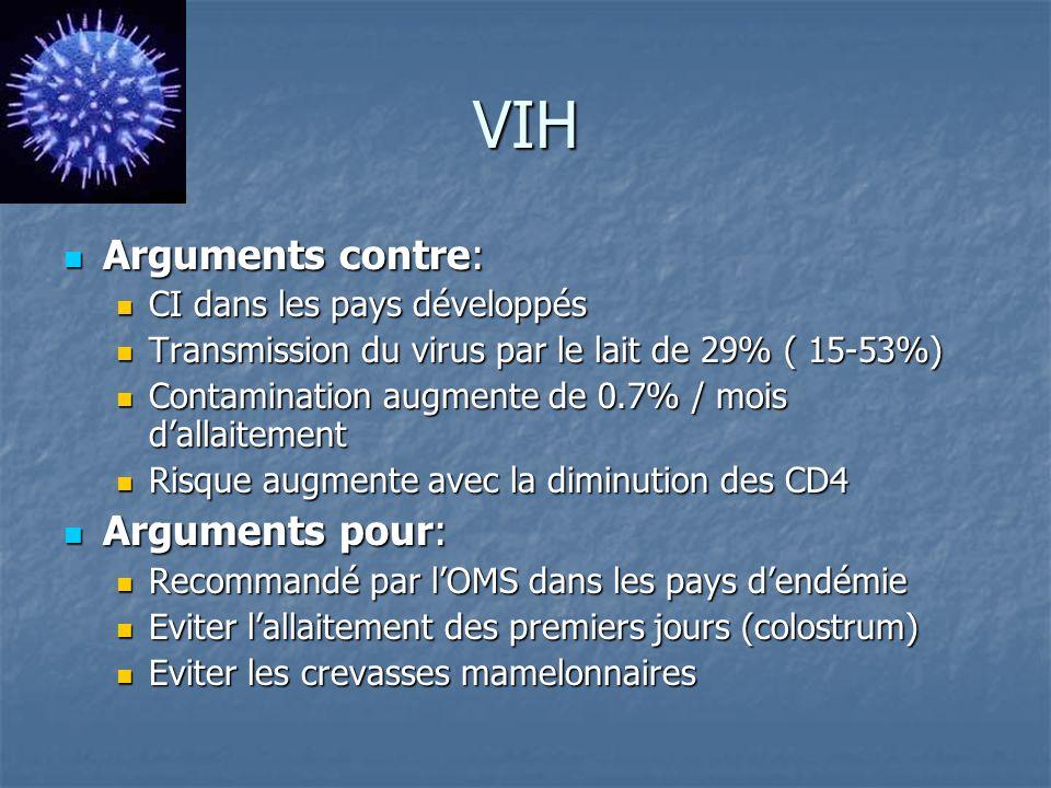 VIH Arguments contre: Arguments contre: CI dans les pays développés CI dans les pays développés Transmission du virus par le lait de 29% ( 15-53%) Transmission du virus par le lait de 29% ( 15-53%) Contamination augmente de 0.7% / mois dallaitement Contamination augmente de 0.7% / mois dallaitement Risque augmente avec la diminution des CD4 Risque augmente avec la diminution des CD4 Arguments pour: Arguments pour: Recommandé par lOMS dans les pays dendémie Recommandé par lOMS dans les pays dendémie Eviter lallaitement des premiers jours (colostrum) Eviter lallaitement des premiers jours (colostrum) Eviter les crevasses mamelonnaires Eviter les crevasses mamelonnaires
