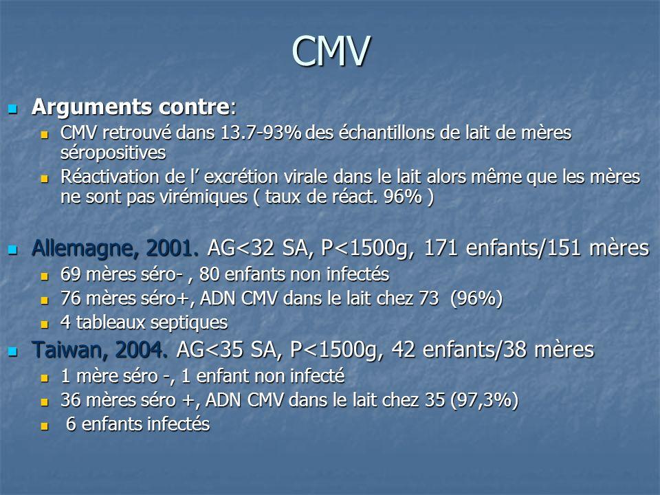 CMV Arguments contre: Arguments contre: CMV retrouvé dans 13.7-93% des échantillons de lait de mères séropositives CMV retrouvé dans 13.7-93% des échantillons de lait de mères séropositives Réactivation de l excrétion virale dans le lait alors même que les mères ne sont pas virémiques ( taux de réact.